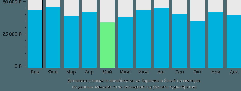 Динамика стоимости авиабилетов из Варшавы в Ханой по месяцам