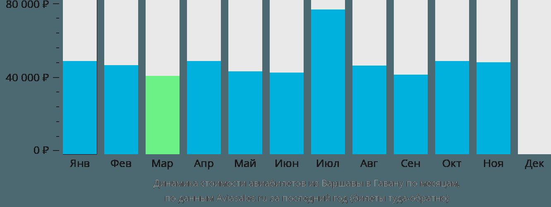 Динамика стоимости авиабилетов из Варшавы в Гавану по месяцам