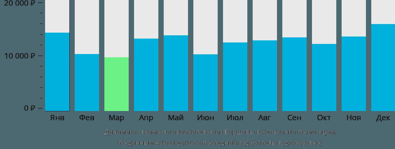 Динамика стоимости авиабилетов из Варшавы в Хельсинки по месяцам