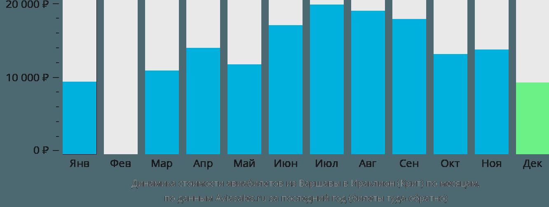 Динамика стоимости авиабилетов из Варшавы в Ираклион (Крит) по месяцам