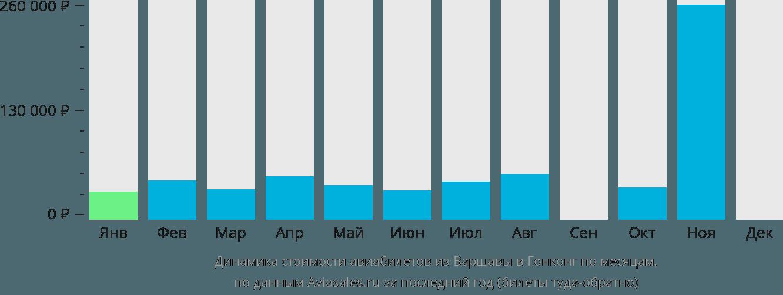 Динамика стоимости авиабилетов из Варшавы в Гонконг по месяцам