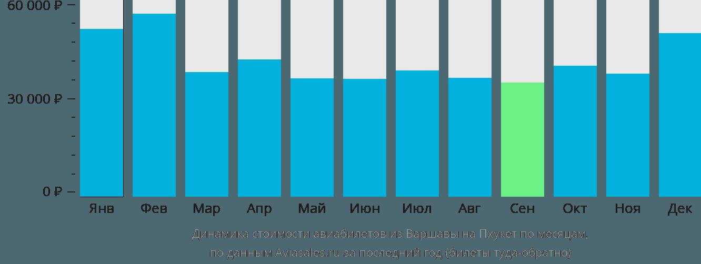 Динамика стоимости авиабилетов из Варшавы на Пхукет по месяцам