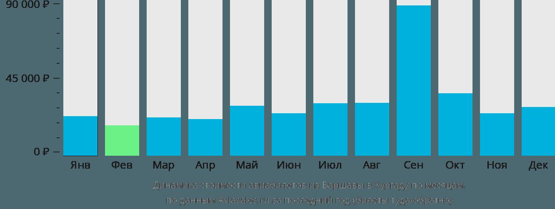 Динамика стоимости авиабилетов из Варшавы в Хургаду по месяцам