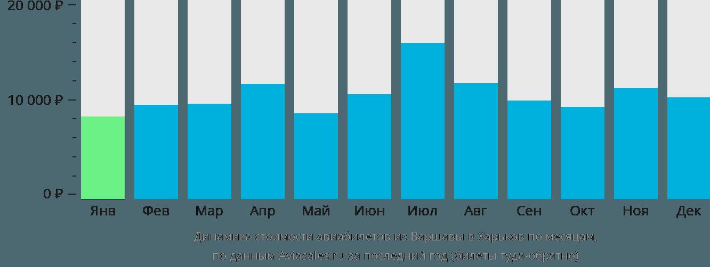 Динамика стоимости авиабилетов из Варшавы в Харьков по месяцам