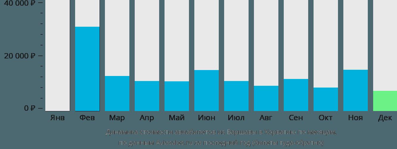 Динамика стоимости авиабилетов из Варшавы в Хорватию по месяцам