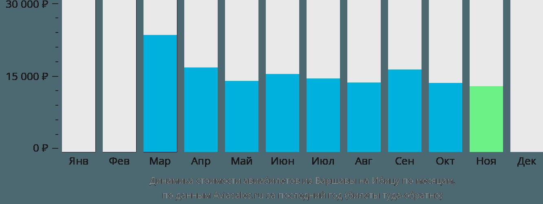 Динамика стоимости авиабилетов из Варшавы на Ибицу по месяцам
