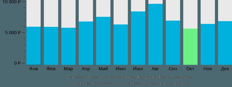 Динамика стоимости авиабилетов из Варшавы в Киев по месяцам