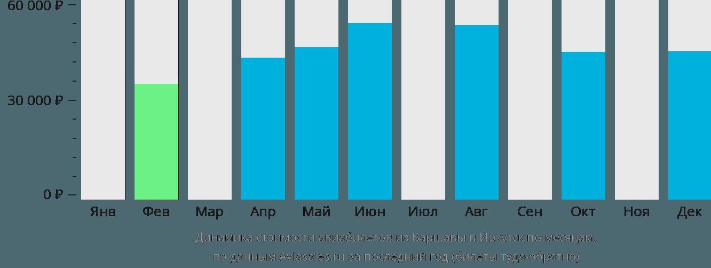 Динамика стоимости авиабилетов из Варшавы в Иркутск по месяцам