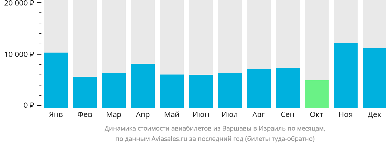 Динамика стоимости авиабилетов из Варшавы в Израиль по месяцам