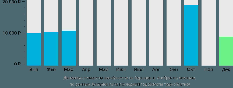 Динамика стоимости авиабилетов из Варшавы в Инсбрук по месяцам