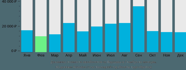 Динамика стоимости авиабилетов из Варшавы в Стамбул по месяцам
