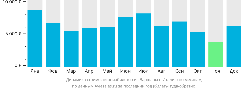 Динамика стоимости авиабилетов из Варшавы в Италию по месяцам