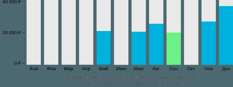 Динамика стоимости авиабилетов из Варшавы в Измир по месяцам