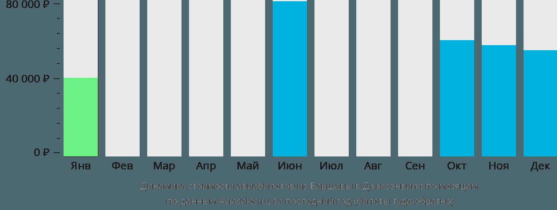 Динамика стоимости авиабилетов из Варшавы в Джэксонвилл по месяцам