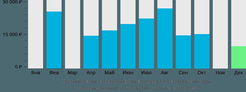 Динамика стоимости авиабилетов из Варшавы на Санторини по месяцам