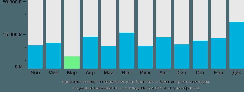 Динамика стоимости авиабилетов из Варшавы в Калининград по месяцам