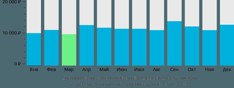 Динамика стоимости авиабилетов из Варшавы в Кишинёв по месяцам