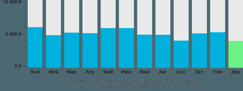 Динамика стоимости авиабилетов из Варшавы в Краков по месяцам