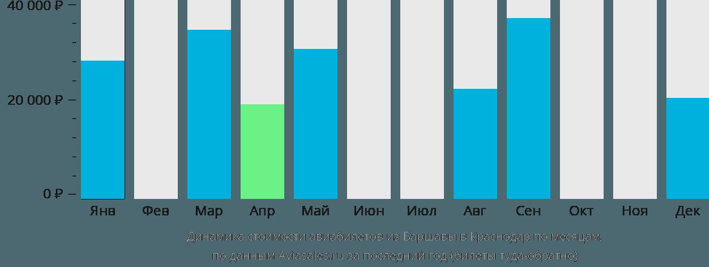Динамика стоимости авиабилетов из Варшавы в Краснодар по месяцам