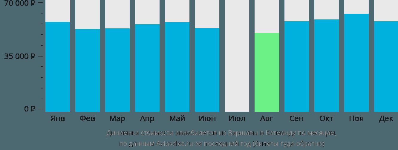 Динамика стоимости авиабилетов из Варшавы в Катманду по месяцам