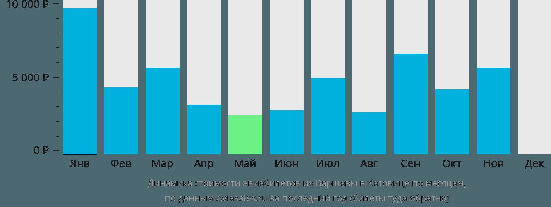Динамика стоимости авиабилетов из Варшавы в Катовице по месяцам