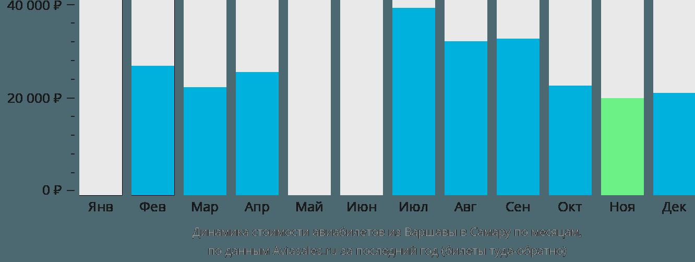 Динамика стоимости авиабилетов из Варшавы в Самару по месяцам
