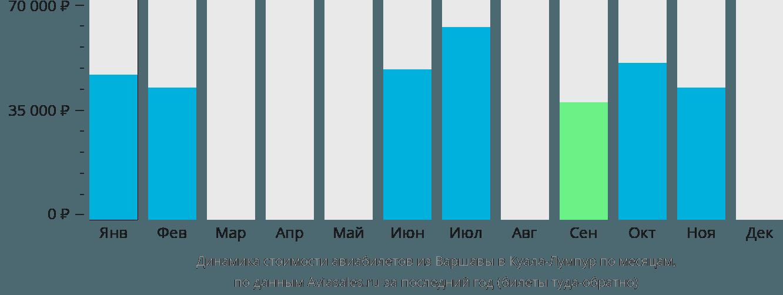 Динамика стоимости авиабилетов из Варшавы в Куала-Лумпур по месяцам