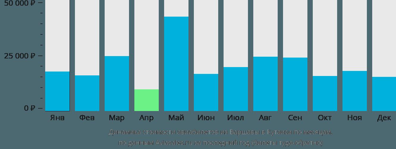 Динамика стоимости авиабилетов из Варшавы в Кутаиси по месяцам