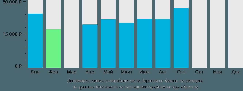 Динамика стоимости авиабилетов из Варшавы в Казань по месяцам