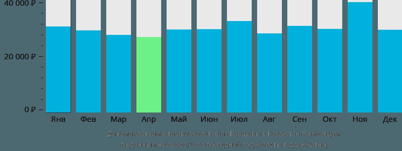 Динамика стоимости авиабилетов из Варшавы в Казахстан по месяцам