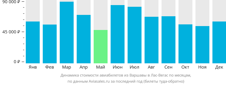 Динамика стоимости авиабилетов из Варшавы в Лас-Вегас по месяцам