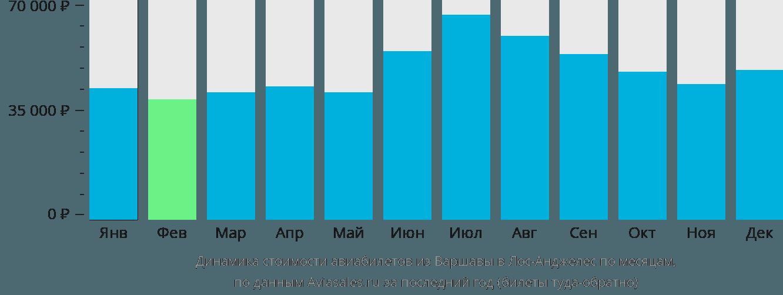 Динамика стоимости авиабилетов из Варшавы в Лос-Анджелес по месяцам