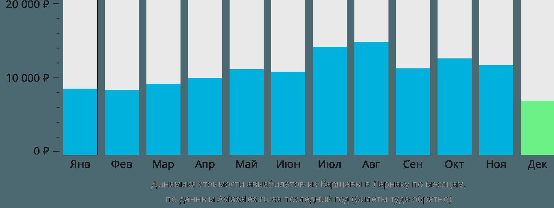 Динамика стоимости авиабилетов из Варшавы в Ларнаку по месяцам