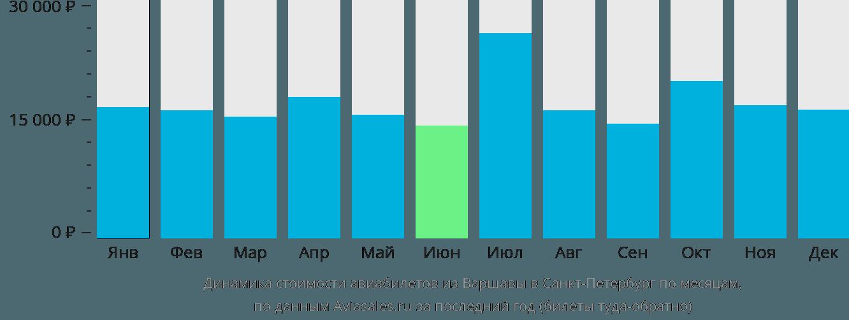 Динамика стоимости авиабилетов из Варшавы в Санкт-Петербург по месяцам