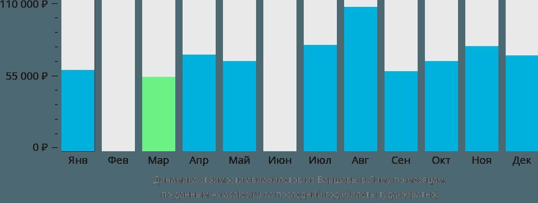 Динамика стоимости авиабилетов из Варшавы в Лиму по месяцам