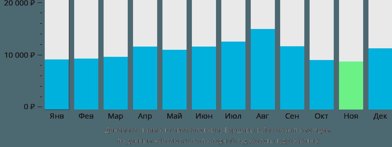 Динамика стоимости авиабилетов из Варшавы в Лиссабон по месяцам