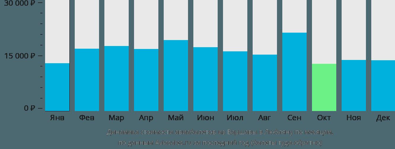 Динамика стоимости авиабилетов из Варшавы в Любляну по месяцам