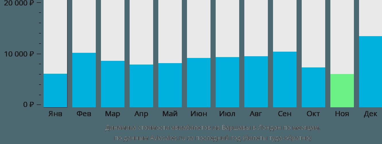 Динамика стоимости авиабилетов из Варшавы в Лондон по месяцам