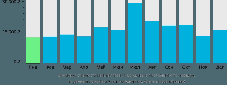 Динамика стоимости авиабилетов из Варшавы в Лас-Пальмас по месяцам