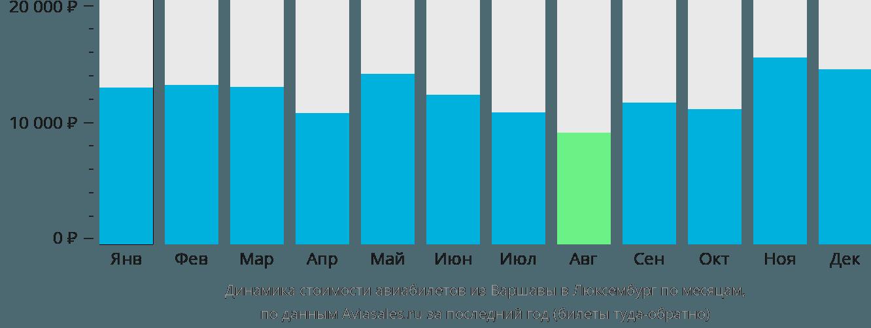 Динамика стоимости авиабилетов из Варшавы в Люксембург по месяцам