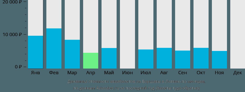 Динамика стоимости авиабилетов из Варшавы в Латвию по месяцам