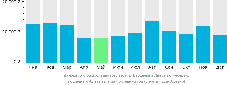 Динамика стоимости авиабилетов из Варшавы в Львов по месяцам