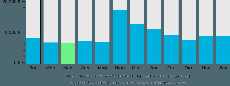 Динамика стоимости авиабилетов из Варшавы в Лион по месяцам