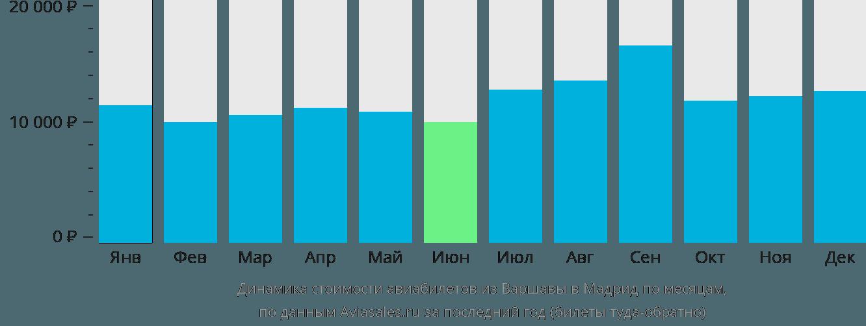 Динамика стоимости авиабилетов из Варшавы в Мадрид по месяцам