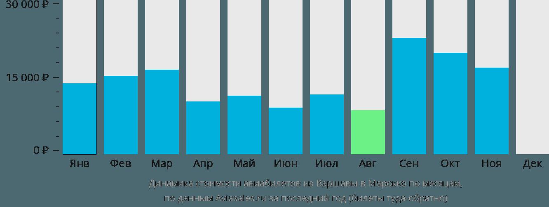 Динамика стоимости авиабилетов из Варшавы в Марокко по месяцам