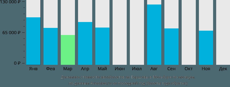 Динамика стоимости авиабилетов из Варшавы в Мельбурн по месяцам