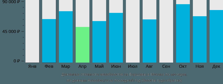 Динамика стоимости авиабилетов из Варшавы в Мехико по месяцам