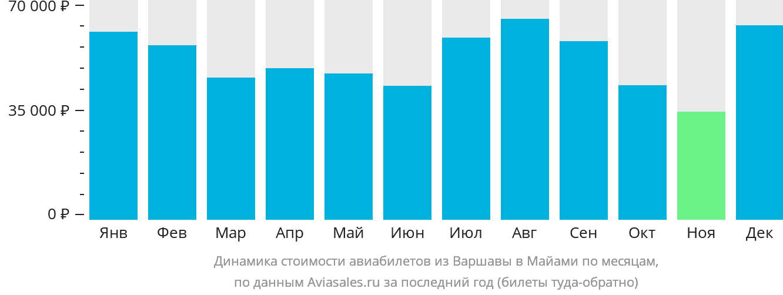 Динамика стоимости авиабилетов из Варшавы в Майами по месяцам