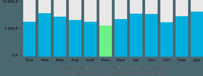 Динамика стоимости авиабилетов из Варшавы в Милан по месяцам
