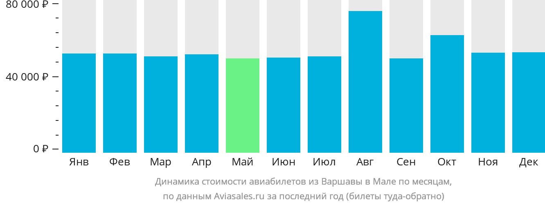 Динамика стоимости авиабилетов из Варшавы в Мале по месяцам